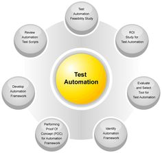 Running Live Project Training in Software Testing at Apextgi http://www.classifiedads.com/training_education-ad139973833.htm