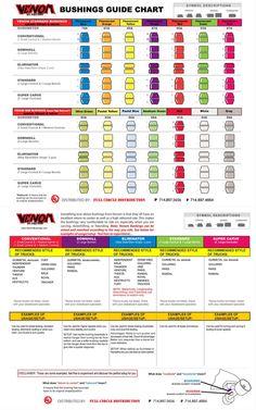 Venom bushings guide. Very useful