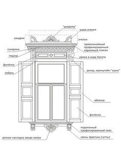 Деревянные наличники резные: как сделать резные наличники на окна и двери своими…