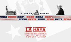 Línea de tiempo de la demanda de Perú ante la Corte de La Haya