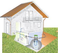 Captación de aguas pluviales Ahorro evidente y creciente en la factura del agua. Puede suponer un 80% del total de agua demandada por una vivienda.