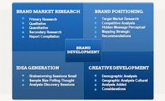 #BrandDevelopment.  is an integrated team of marketing, planning and creative minds. Our objective is to help you think deeper and see your innovation challenges differently. http://omegatoalpha.com/services/brand-development/