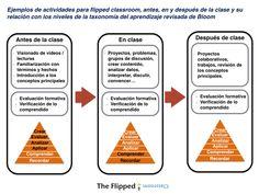 Ejemplos de actividades para flipped classroom.