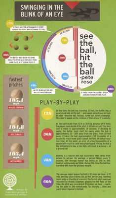 Baseball Bat – How Much Time Does It Take for a 95 M.P.H. Fastball to Reach Home Plate?    The infographic displays some intriguing facts of how fast a batter needs to swing a baseball bat in order to hit a 95+ M.P.H. fastball and at what point they are able to determine the type of pitch (e.g. fastball, slider, changeup, curve ball, etc)