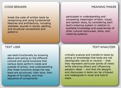 four resources model - Google Search