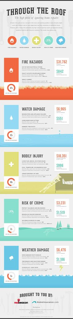 The High Price of Ignoring Home Repairs #Infographic
