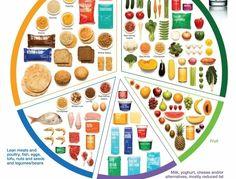 comment-manger-équilibré, produits laitiers, glucides, légumes, pâte, tranches de pain de blé entier, fruits, proportions, eau