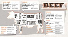 The Beef Cheat Sheet