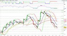 Placements financiers : #FX #forex $GBPUSD GBP USD