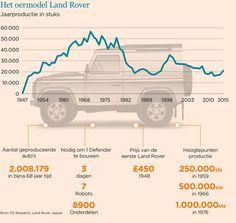 Hoofdstuk Land Rover Defender wordt afgesloten   Het Financieele Dagblad Land Rovers, Top Gear, Defenders, Land Rover Defender, Jeeps, Offroad, 4x4, Camper, Caravan