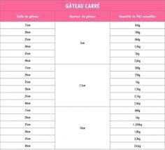 Quantité de pâte à sucre pour gâteau carré en fonction de la taille et de la hauteur. Edit: Les chiffres sont sur-évalué pour éviter de manquer de matière