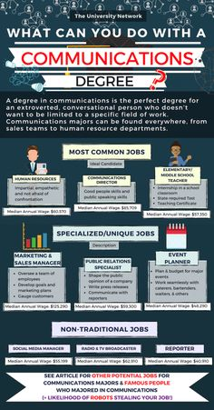 What Can You Do With a Communications Degree? Here are 12 Jobs for Communications Majors. – My All Pin Page Communication Degree Jobs, Communications Degree, Communication Studies, Communication Boards, Business Major, Harvard Business School, Business Tips, College Majors, College Fun