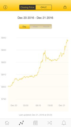 The latest Bitcoin Price Index is 838.04 USD http://www.coindesk.com/price/ via @CoinDesk App