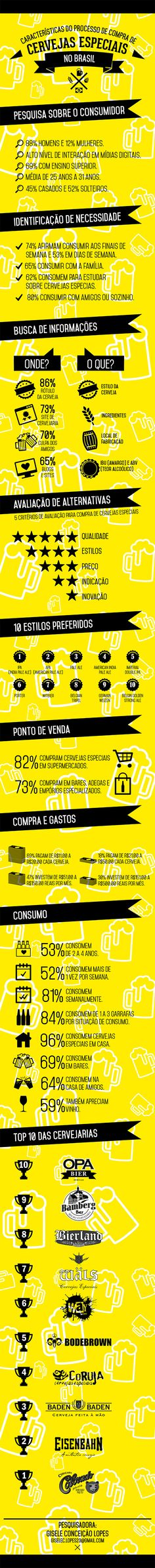 Perfil do consumidor de cerveja na hora da compra