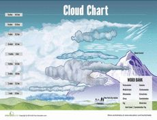 Printables Types Of Clouds Worksheets types of clouds the ojays worksheets and worksheet