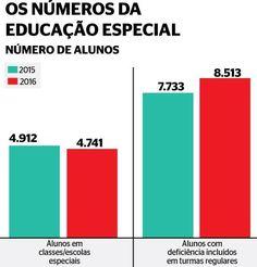 Inclusão de fachada: alunos especiais perdem aulas por falta de mediadores na rede municipal do Rio