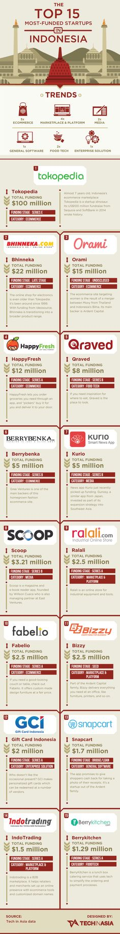 Indonesia's 15 best-funded startups (INFOGRAPHIC)