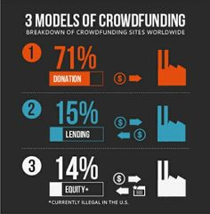 3 models of #crowdfunding (infographic) www.thestartupgarage.com