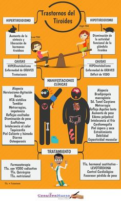 HIPOTIROIDISMO, HIPERTIROIDISMO  Visítanos en  http://psicopedia.org