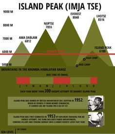 infographic mountain fields - Google Search
