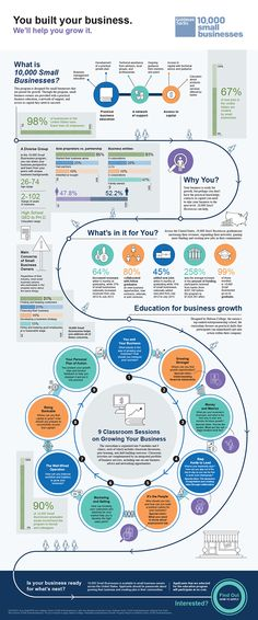small business infographic goldman sachs - Google Search