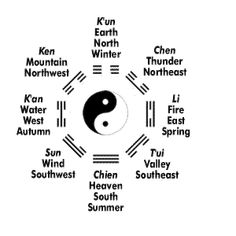 Eight Trigrams Chart for the I Ching (Book of Changes)