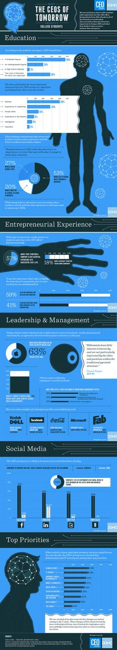 The CEO's of Tomorrow [infographic]