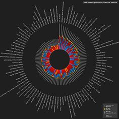 Visualisation de données, dessiner pour informer et comprendre…