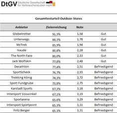 Outdoor Stores 2014 DtGV Ergebnisse,      Decathlon     Fritz Berger     Globetrotter     Intersport Sportpoint     Intersport Voswinkel     Jack Wolfskin     Karstadt sports     McTrek     Sport Fundgrube     Sportarena     SportScheck     The North Face     Trekking König     Unterwegs     Vaude