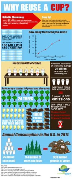 Why reuse a cup? Last year, 25 billion paper cups were thrown away in the United States alone. Manufacturing a single paper cup requires 43 grams of wood, 4.1 grams of petroleum, 1.8 grams of other chemicals, and puts ¼ pound of CO2 into the atmosphere.