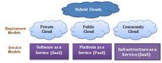 http://www.agileload.com/agileload//blog/2012/11/15/cloud-performance-testing