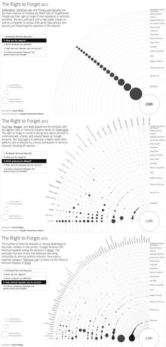 The Right to Forget 2012: Google removal requests around the world. #Data #visualisation #infographic