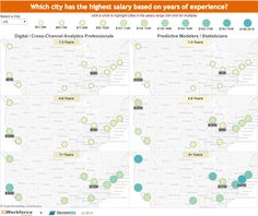 Follow the money : Where data analytics professionals make the best salary. Study by IQ Workforce.  IQ Workforce and DecisionViz team up to present salary data for analytics practitioners in major US cities