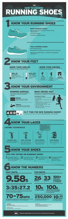 A great infographic on how to chose your running shoes.