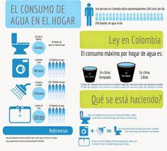 Resultado de imagen para CONSUMO DE AGUA HOGAR Website, Ideas Para, Infographics, Frases, Sustainable Living, Sustainable Design, Environmental Education, Terracotta Floor, Green Homes