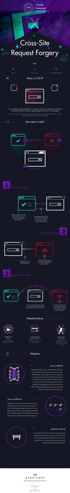 How CSRF attacks work