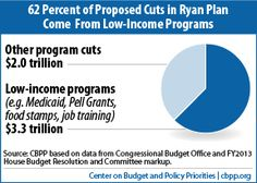The real Romney-Ryan budgets cuts aren't to Medicare. They're to programs for the poor. | Washington Post WonkBlog