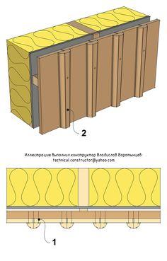 Монтаж вертикальной наружной обшивки из досок прямоугольного сечения с нащельниками из рейки 1. Доски наружной обшивки, располагающиеся под нащельником (underligger), прибиваются только к каждому второму бруску обрешётки 2. Нащельник (overligger) из рейки или профилированного бруска