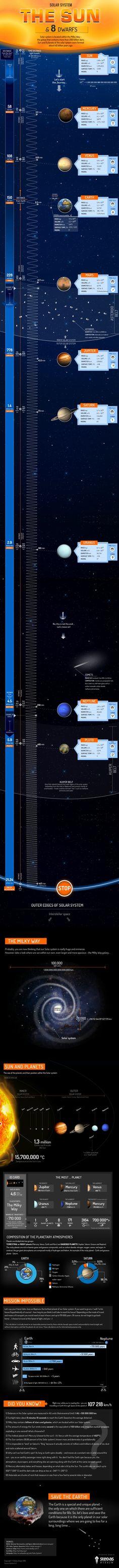 Sistema solar: el Sol y los 8 planetas