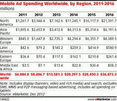 Emarketer - Mobile Ad Spend dollars World Mobile Marketing, Digital Marketing, Insight, Asia, Advertising, Facts, North America, Innovation, Gap