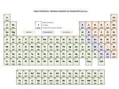 Tabla periodica para imprimir en grande tabla periodica dinamica pabla periodica pdf free tabla periodica pdf completa tabla periodica de los elementos pdf urtaz Gallery