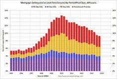 mortgage rates seasonal trends