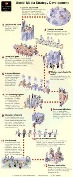 12 kroků k úspěšné strategii komunikace na sociálních sítích