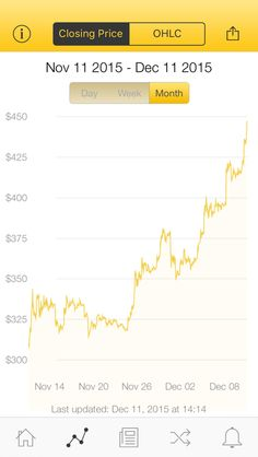 The latest Bitcoin Price Index is 447.51 USD http://www.coindesk.com/price/ via @CoinDesk App
