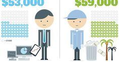 10 People Who Surprisingly Make More Money Than You! - GoAmok.com