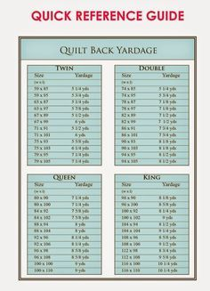 Don't know how much fabric to purchase for the back of your quilt? This Quilt Yardage Quick Reference Guide is for you. Print it out and take it to the store. DLW: by tonya Quilting Room, Quilting Tips, Quilting Tutorials, Quilting Designs, Quilting Patterns, Quilting Projects, Sewing Projects, Quilt Design, Quilt Pattern
