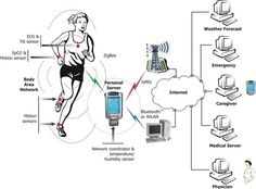 Wireless Health Monitoring or Wearable health monitoring systems integrated into a telemedicine system are novel information technology Wide Area Network, Local Area Network, Types Of Computer Network, Metropolitan Area Network, Personal Area Network, Aging Society, Wireless Sensor Network, Top Colleges, Ways Of Learning