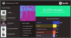 Spotify points out that I might listen to too much music in my 2014 report. 52,753 minutes = 10% of the year. Yikes...