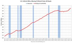 DOT: Vehicle Miles Driven increased 3.4% year-over-year in August
