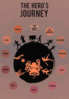 Creative Writing 481181541438756019 - The Hero's Journey Writing Promps, English Writing Skills, Writing Characters, Book Writing Tips, Writing Words, Fiction Writing, Writing Resources, Writing Help, Writing Outline